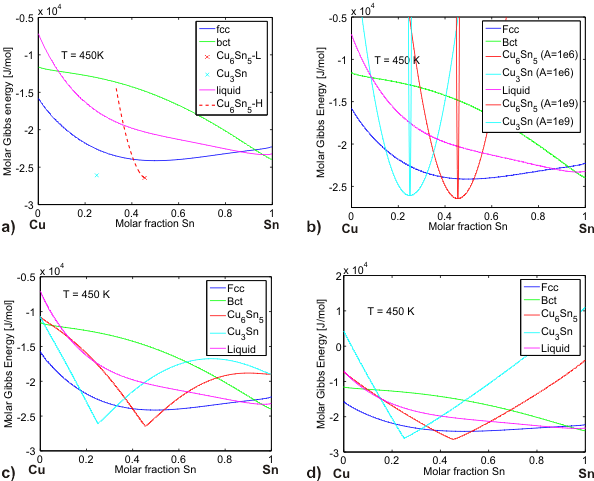 Gibbs energy expressions as a function of composition for different phases of the Cu-Sn system at 450 K, assuming a) no solubility and b) parabolic dependence, c) sublattice and d) order-disorder composition dependence.