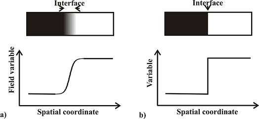 Illustration of a a) diffuse and b) sharp interface.