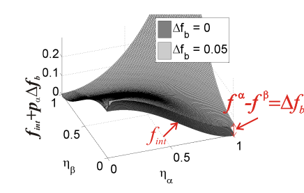 Free energy density landscape of the interfacial and total energy of a 2-phase system represented by 2 order-parameter fields using the new interpolation functions. Also after addition of the bulk energy contribution, the minima of the total free energy density remain at  (1,0) and (0,1).