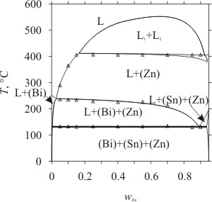 nele moelans\u0027 website research calculation and optimization of BI PD Phase Diagram vertical section at 0 05 wt% sn of the bi sn zn system