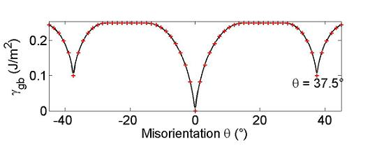 Misorientation dependence of the grain boundary energy assumed for the system shown in the figures below.